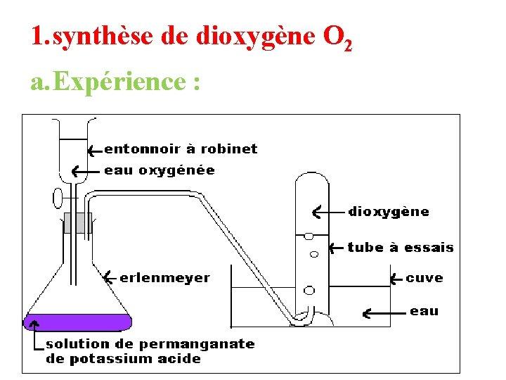 1. synthèse de dioxygène O 2 a. Expérience :