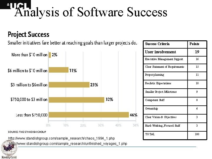 Analysis of Software Success Criteria User involvement 19 Executive Management Support 16 Clear Statement