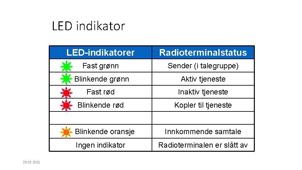 LED indikator LED-indikatorer Radioterminalstatus Fast grønn Sender (i talegruppe) Blinkende grønn Aktiv tjeneste Fast