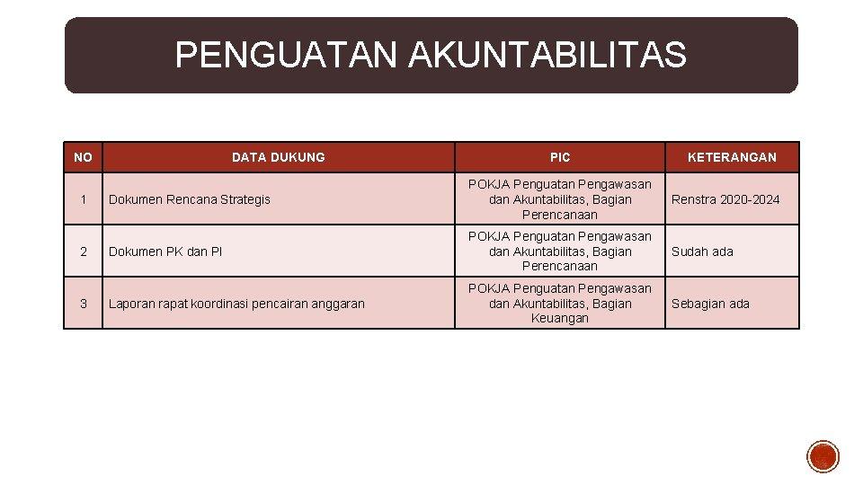 PENGUATAN AKUNTABILITAS NO 1 2 3 DATA DUKUNG PIC KETERANGAN Dokumen Rencana Strategis POKJA