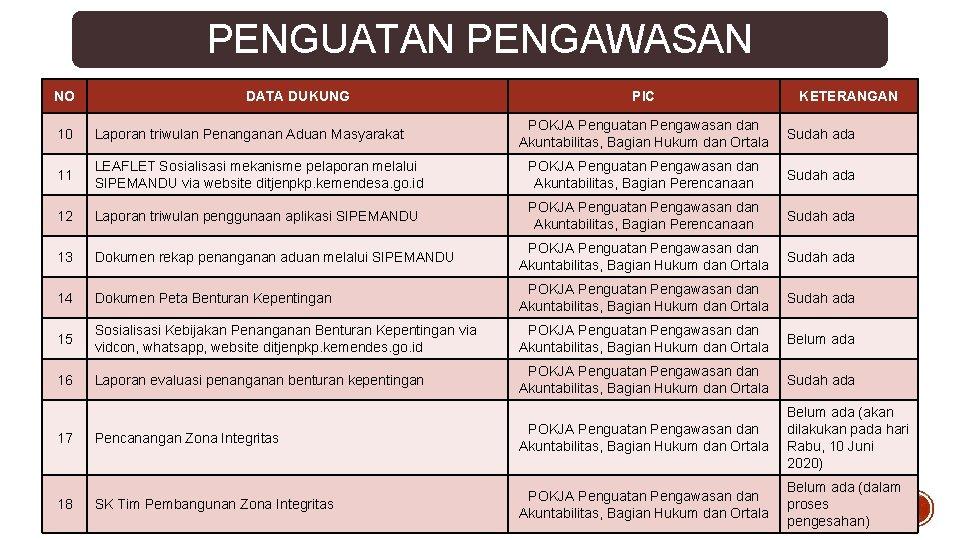 PENGUATAN PENGAWASAN NO DATA DUKUNG PIC KETERANGAN POKJA Penguatan Pengawasan dan Akuntabilitas, Bagian Hukum