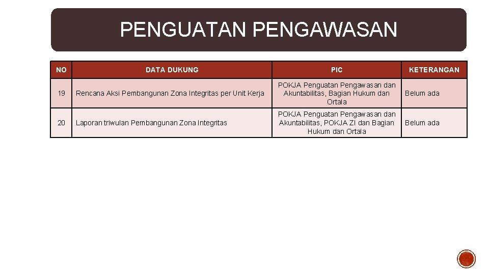 PENGUATAN PENGAWASAN NO 19 20 DATA DUKUNG PIC KETERANGAN Rencana Aksi Pembangunan Zona Integritas