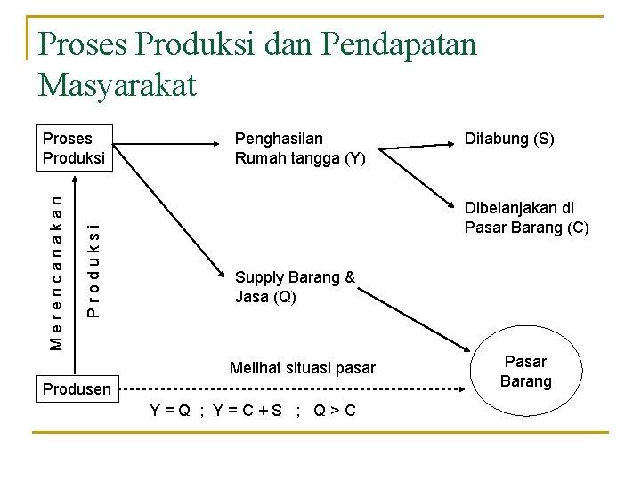 Proses Produksi dan Pendapatan Masyarakat Produksi Merencanakan Proses Produksi Penghasilan Rumah tangga (Y) Ditabung