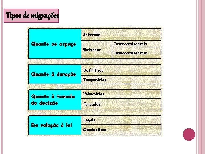 Tipos de migrações