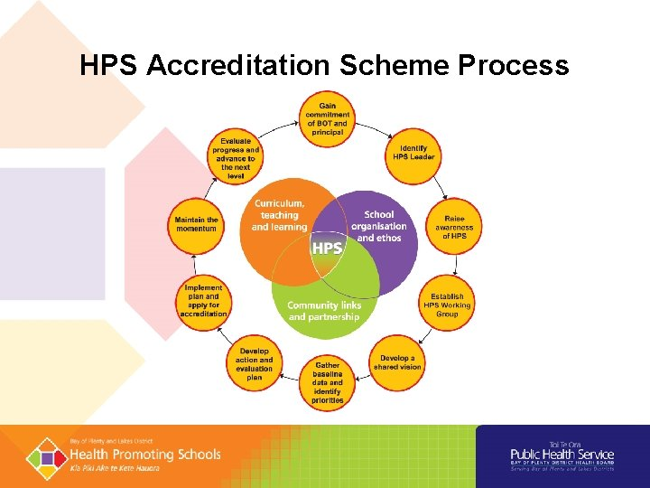 HPS Accreditation Scheme Process