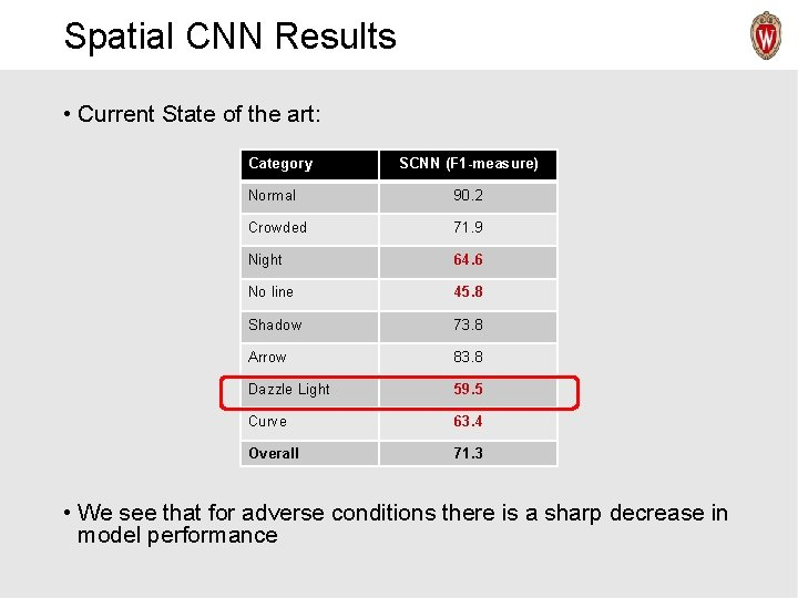 Spatial CNN Results • Current State of the art: Category SCNN (F 1 -measure)