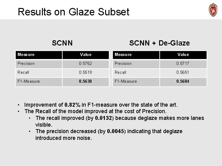 Results on Glaze Subset SCNN + De-Glaze Measure Value Precision 0. 5762 Precision 0.