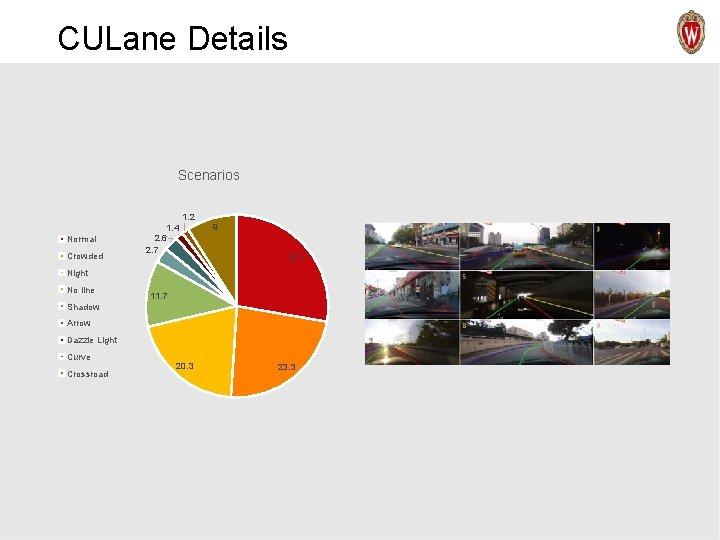 CULane Details Scenarios 1. 2 Normal Crowded 1. 4 2. 6 2. 7 9