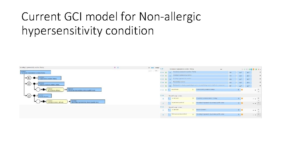 Current GCI model for Non-allergic hypersensitivity condition