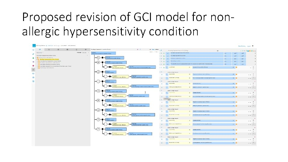 Proposed revision of GCI model for nonallergic hypersensitivity condition