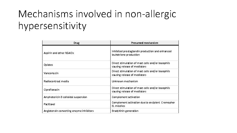 Mechanisms involved in non-allergic hypersensitivity Drug Presumed mechanism Aspirin and other NSAIDs Inhibited prostaglandin