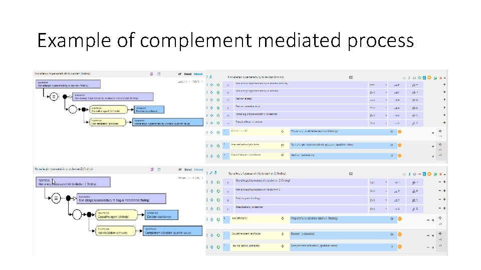 Example of complement mediated process
