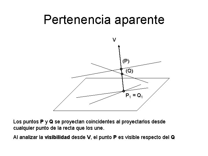 Pertenencia aparente V (P) (Q) P 1 = Q 1 Los puntos P y