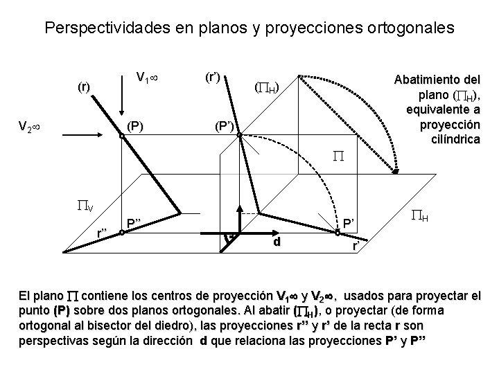 Perspectividades en planos y proyecciones ortogonales V 1 (r) V 2 (P) (r') Abatimiento