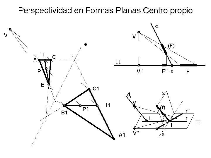 Perspectividad en Formas Planas: Centro propio V V e I A (F) C P
