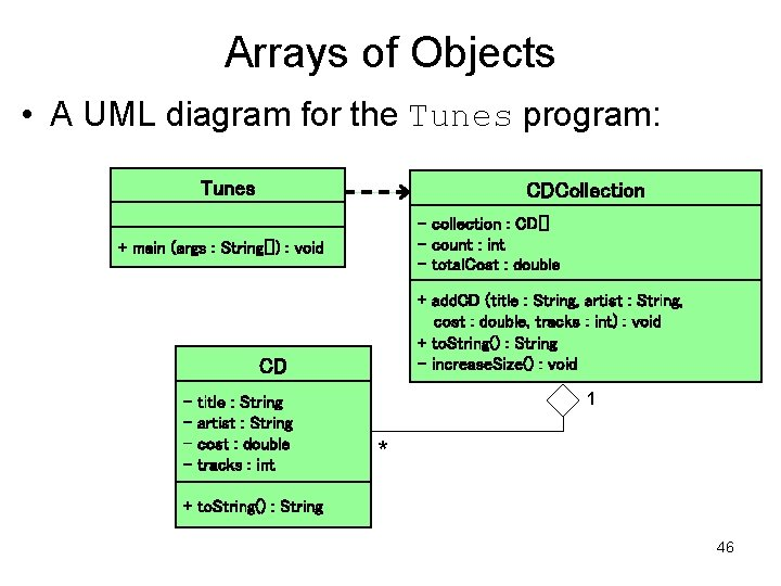 Arrays of Objects • A UML diagram for the Tunes program: Tunes CDCollection -