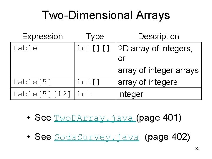 Two-Dimensional Arrays Expression table Type Description int[][] 2 D array of integers, or array