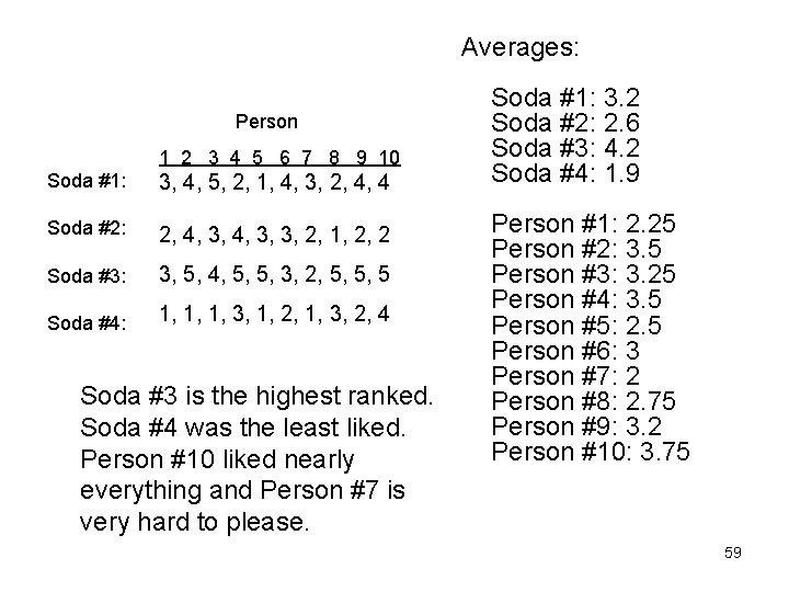 Averages: Person 1 2 3 4 5 6 7 8 9 10 Soda #1: