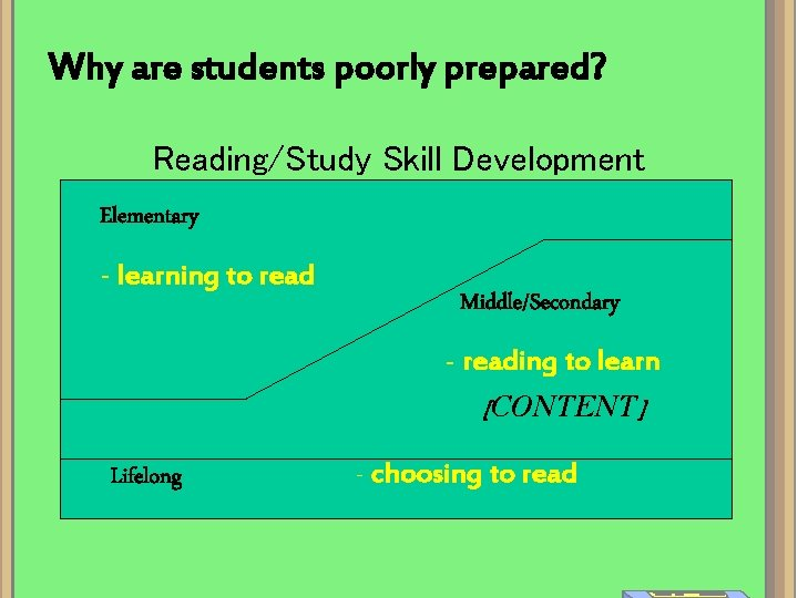 Why are students poorly prepared? Reading/Study Skill Development Elementary - learning to read Middle/Secondary