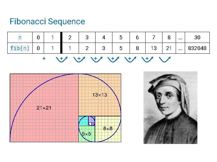 Fibonacci Sequence n 0 1 2 3 4 5 6 7 8 . .