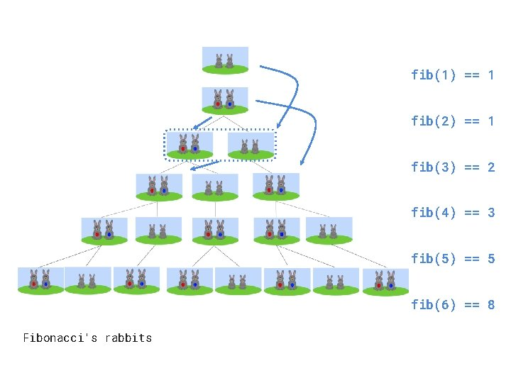 fib(1) == 1 fib(2) == 1 fib(3) == 2 fib(4) == 3 fib(5) ==