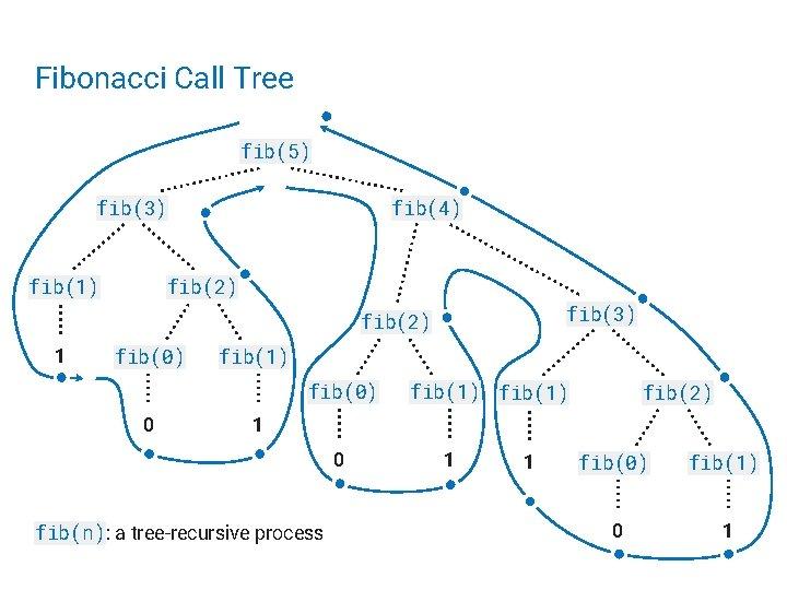 Fibonacci Call Tree fib(5) fib(3) fib(1) fib(4) fib(2) fib(3) fib(2) 1 fib(0) fib(1) fib(0)