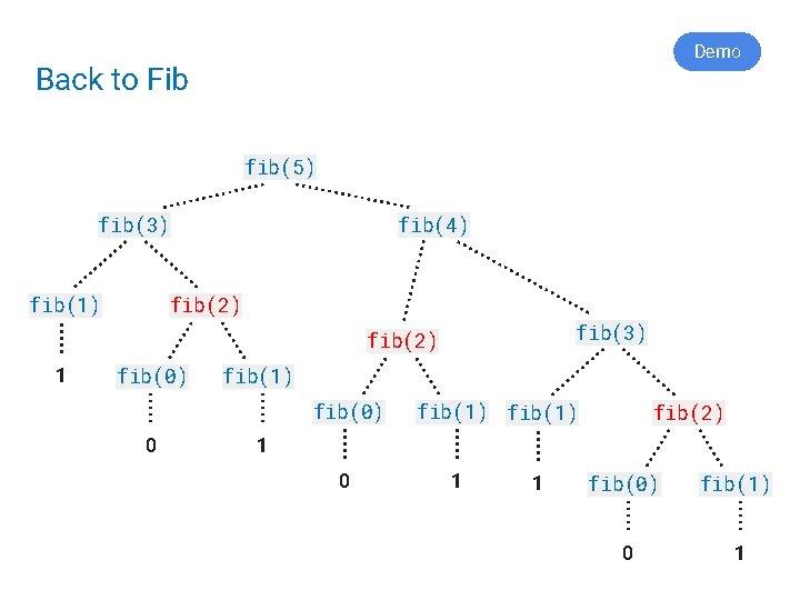 Demo Back to Fib fib(5) fib(3) fib(1) fib(4) fib(2) fib(3) fib(2) 1 fib(0) fib(1)