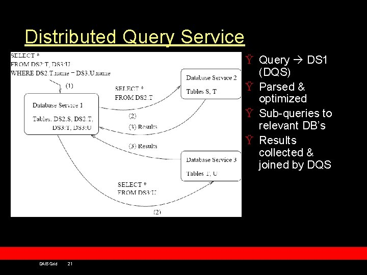 Distributed Query Service Ÿ Query DS 1 (DQS) Ÿ Parsed & optimized Ÿ Sub-queries