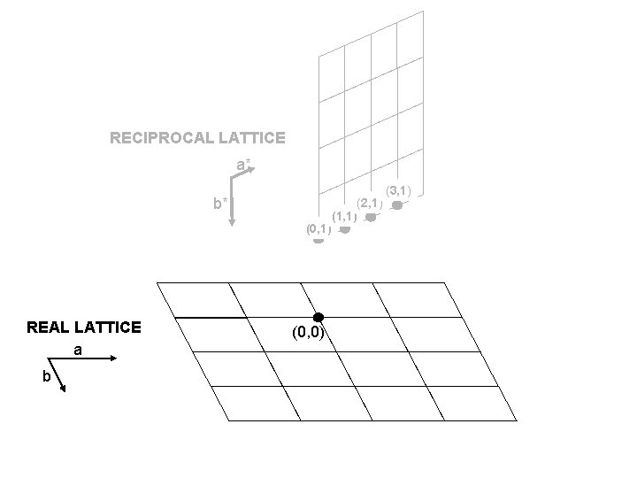 RECIPROCAL LATTICE a* b* (0, 1) REAL LATTICE a b (0, 0) (2, 1)