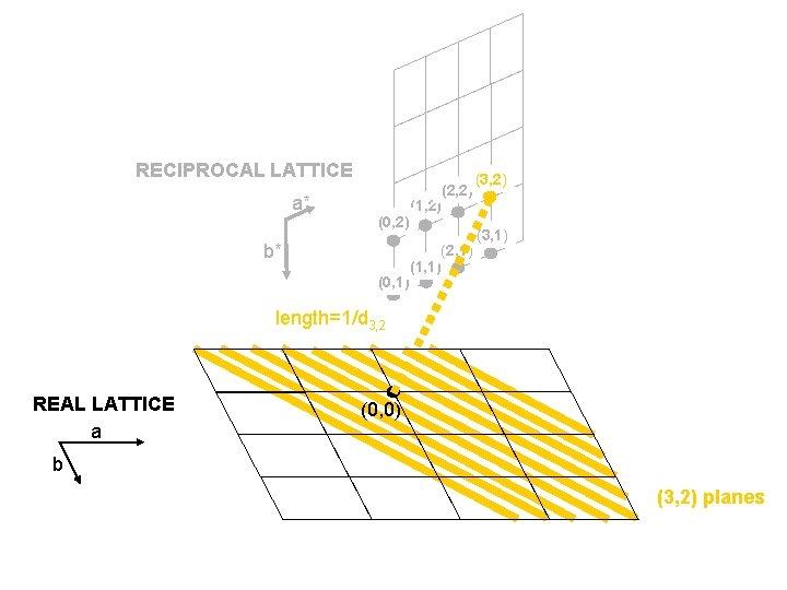 RECIPROCAL LATTICE a* (0, 2) b* (0, 1) (2, 2) (1, 2) (2, 1)