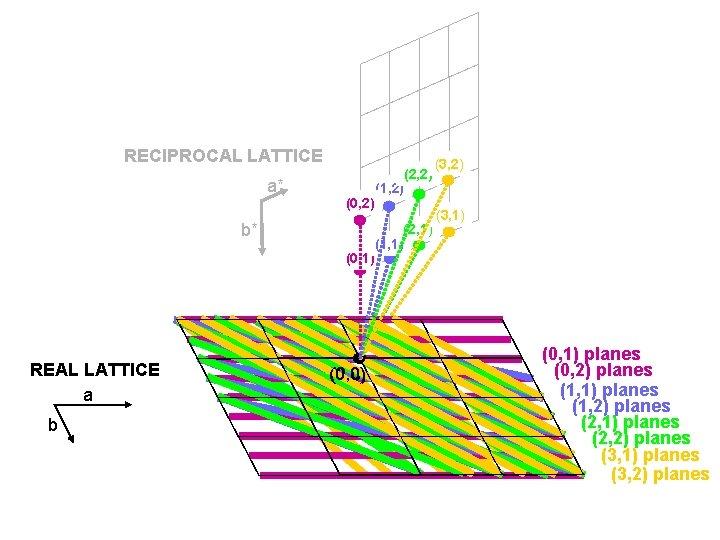 RECIPROCAL LATTICE a* (0, 2) b* (0, 1) REAL LATTICE a b (0, 0)