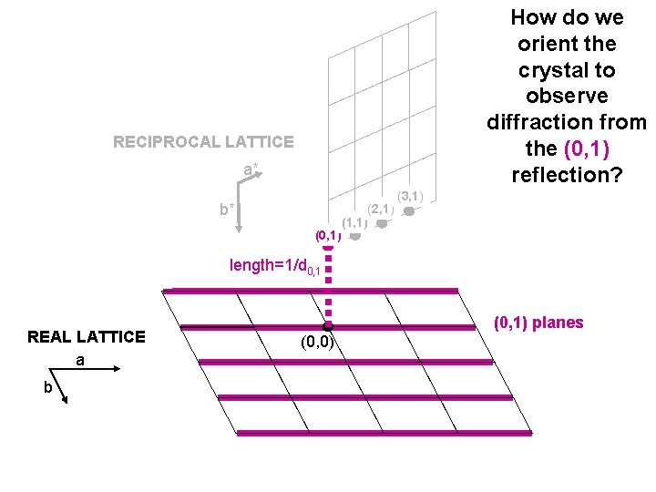 How do we orient the crystal to observe diffraction from the (0, 1) reflection?