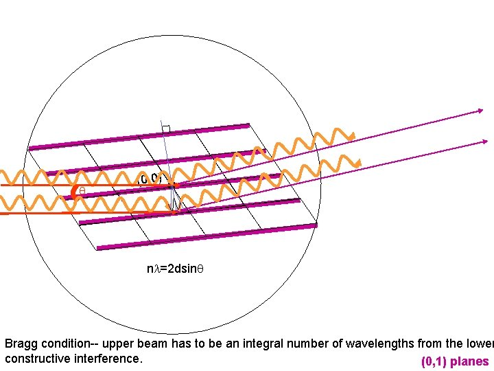 q (0, 0) nl=2 dsinq Bragg condition-- upper beam has to be an integral