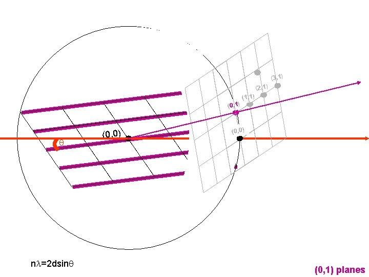 (3, 1) (2, 1) (0, 1) q nl=2 dsinq (0, 0) (1, 1) (0,