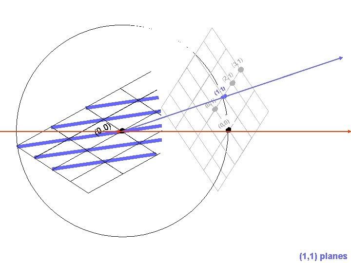 (3, (0 (0 , 0) (1 , 1) (2, , 1) 1) 1) )