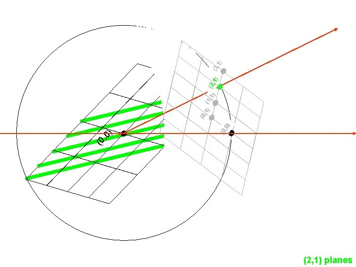(2, 1) planes ) (0 , 0 ) , 0 (0 ) (1, 1)