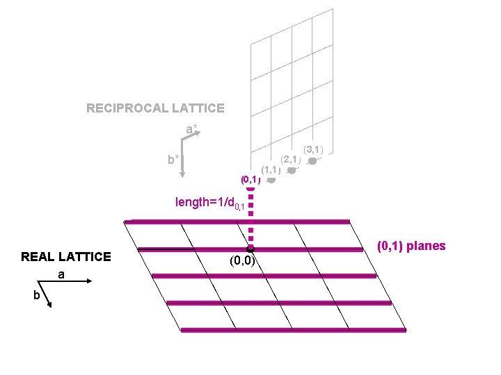RECIPROCAL LATTICE a* b* (0, 1) (2, 1) (1, 1) (3, 1) length=1/d 0,