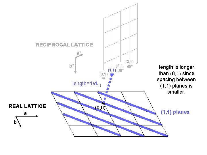 RECIPROCAL LATTICE a* b* (0, 1) length=1/d 1, 1 REAL LATTICE a b (0,