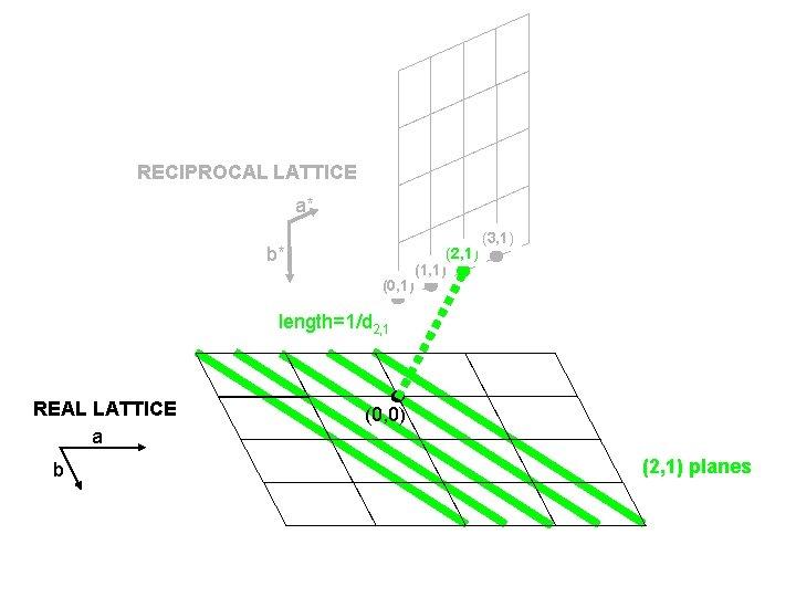 RECIPROCAL LATTICE a* b* (0, 1) (2, 1) (1, 1) (3, 1) length=1/d 2,
