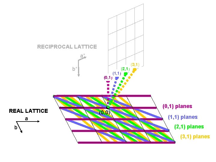 RECIPROCAL LATTICE a* b* (0, 1) REAL LATTICE a b (2, 1) (1, 1)
