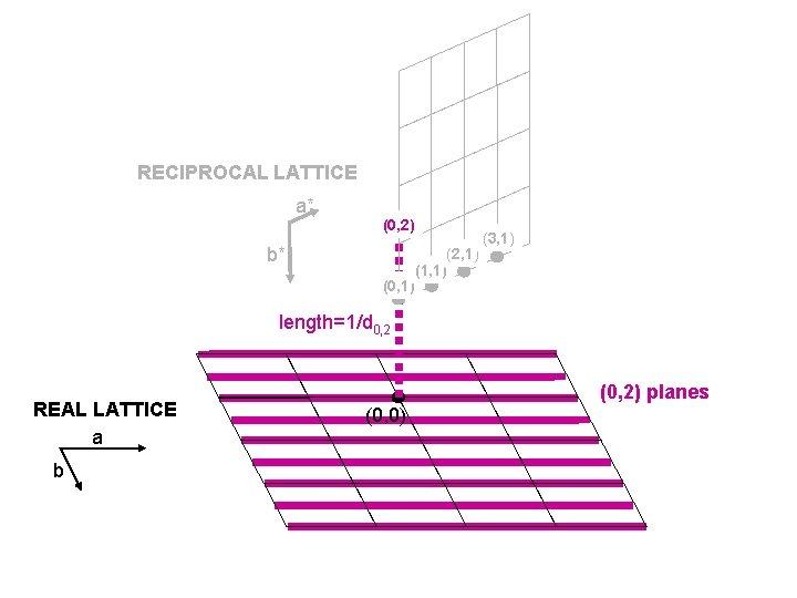 RECIPROCAL LATTICE a* (0, 2) b* (0, 1) (2, 1) (1, 1) (3, 1)