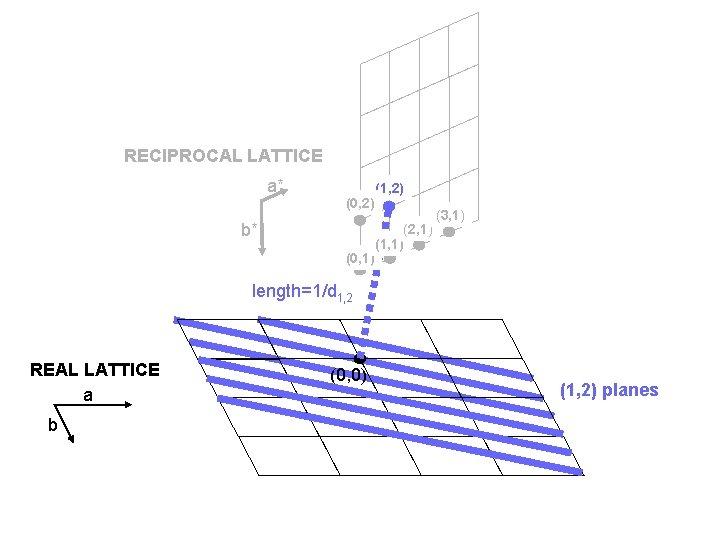 RECIPROCAL LATTICE a* (0, 2) b* (0, 1) (1, 2) (2, 1) (1, 1)