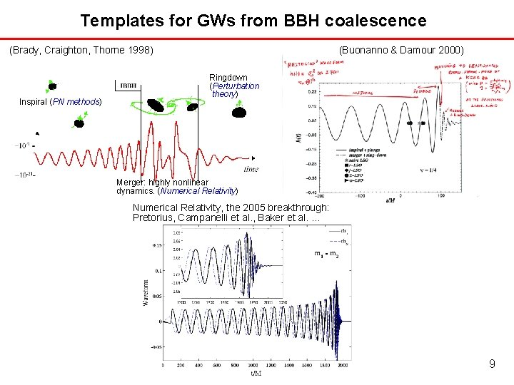 Templates for GWs from BBH coalescence (Brady, Craighton, Thorne 1998) Inspiral (PN methods) (Buonanno