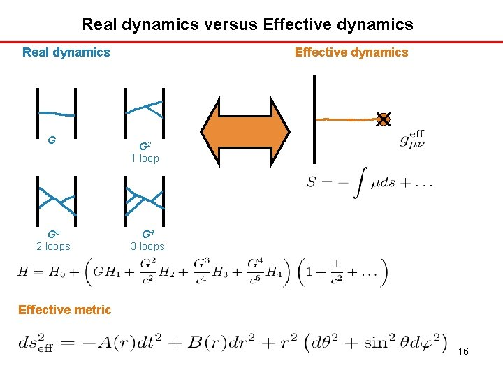 Real dynamics versus Effective dynamics Real dynamics G G 3 2 loops Effective dynamics