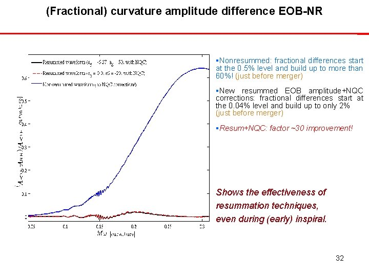 (Fractional) curvature amplitude difference EOB-NR Nonresummed: fractional differences start at the 0. 5% level