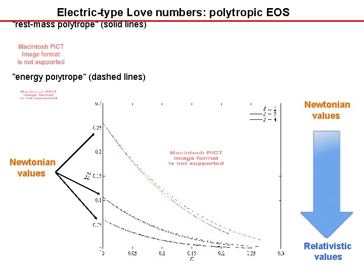 """Electric-type Love numbers: polytropic EOS """"rest-mass polytrope"""" (solid lines) """"energy polytrope"""" (dashed lines) Newtonian"""