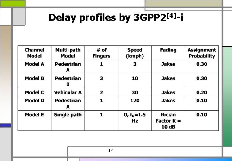 Delay profiles by 3 GPP 2[4]-i 14