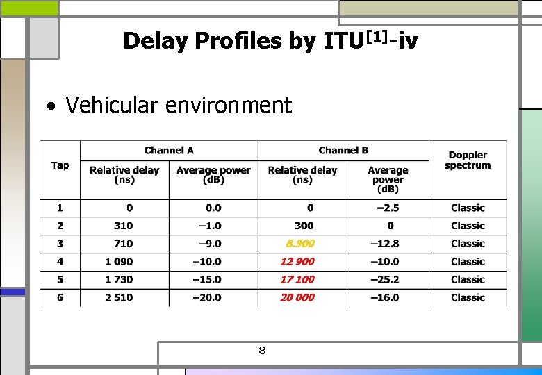 Delay Profiles by ITU[1]-iv • Vehicular environment 8