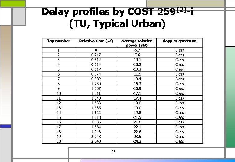 Delay profiles by COST 259[2]-i (TU, Typical Urban) 9