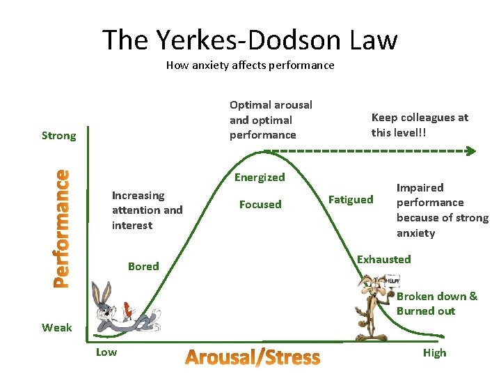 The Yerkes-Dodson Law How anxiety affects performance Optimal arousal and optimal performance Strong Keep